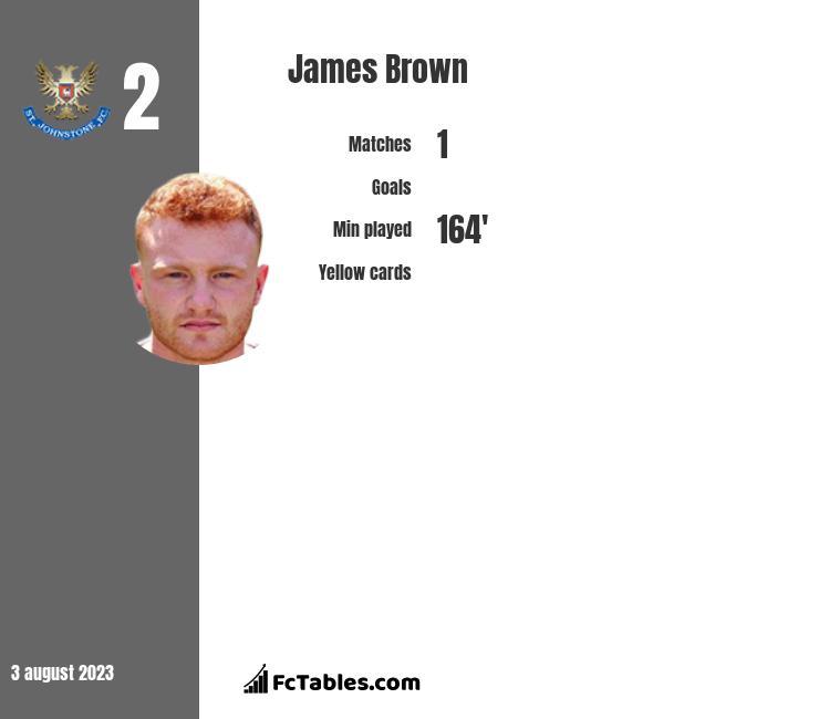 James Brown infographic