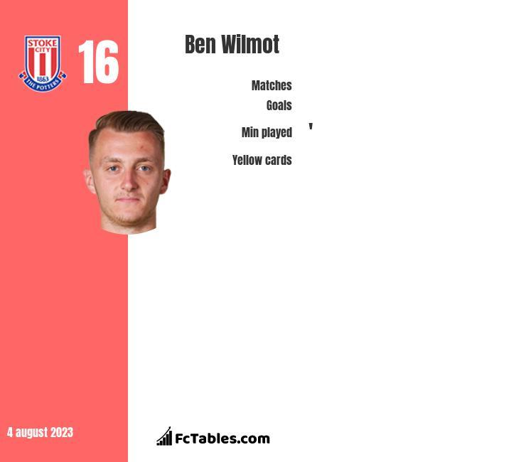 Ben Wilmot infographic