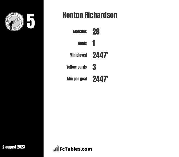 Kenton Richardson infographic