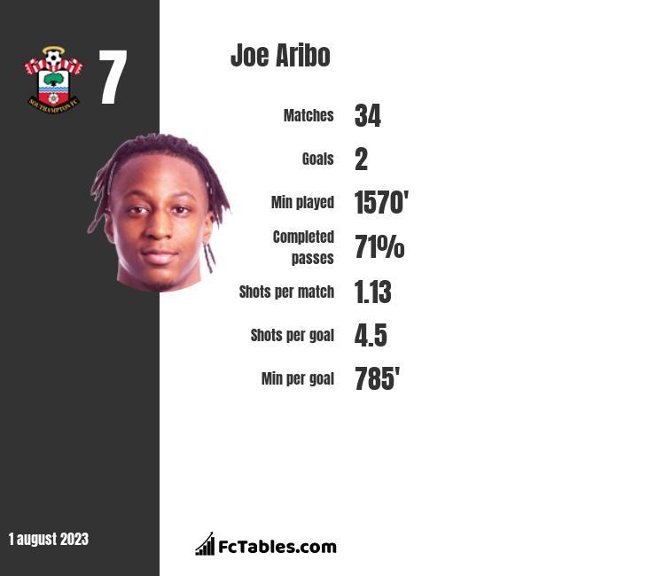 Joe Aribo stats