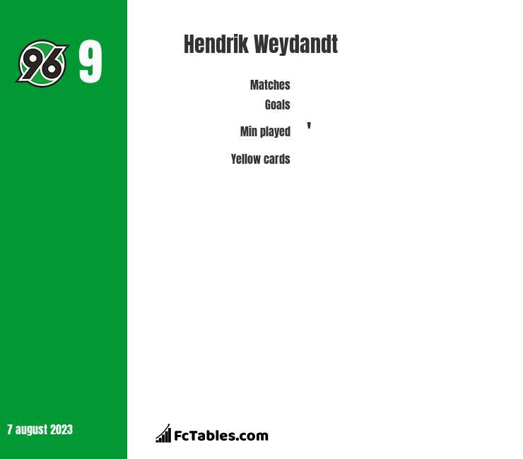 Hendrik Weydandt infographic
