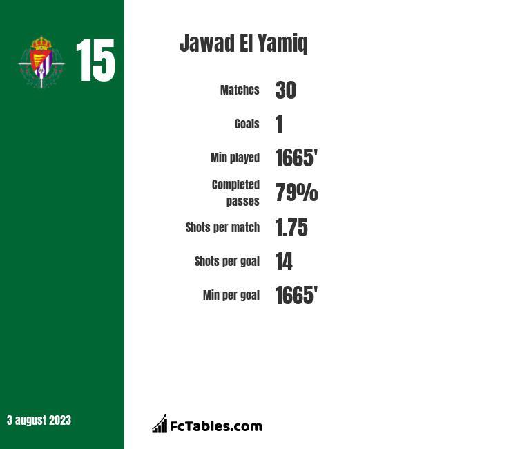 Jawad El Yamiq infographic