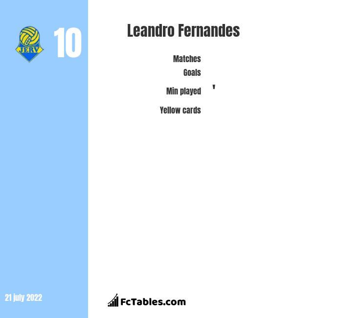 Leandro Fernandes infographic