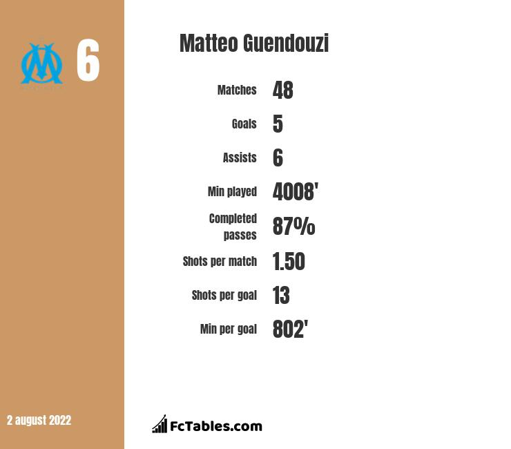 Matteo Guendouzi stats | profile | and all info from here