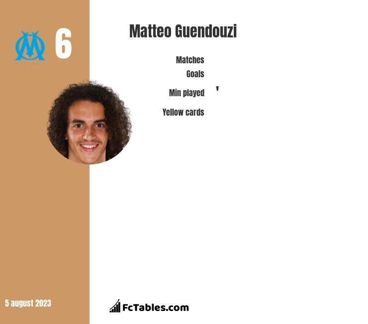 Matteo Guendouzi stats