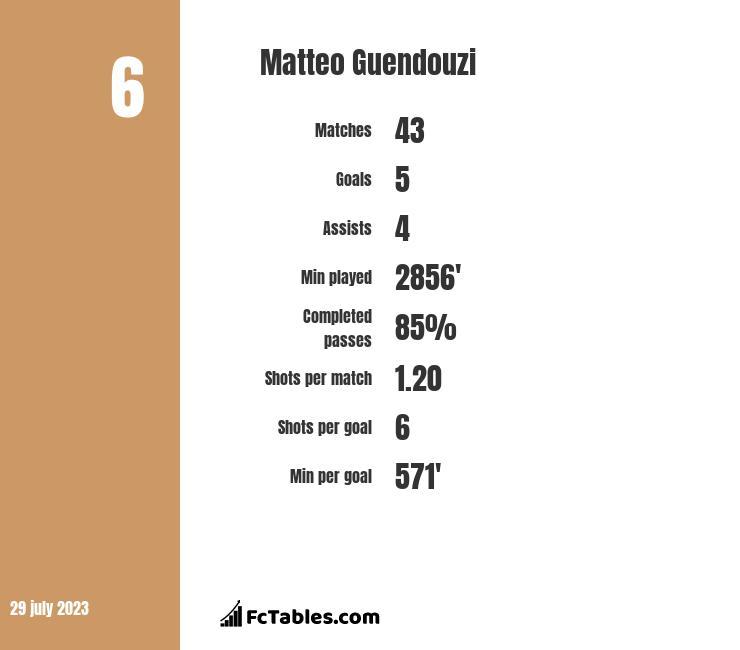 Matteo Guendouzi infographic