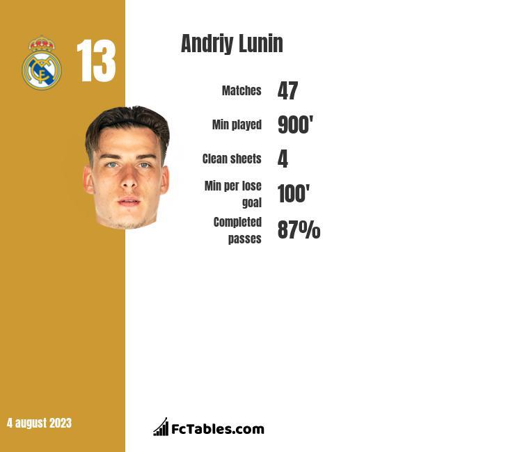 Andriy Lunin infographic