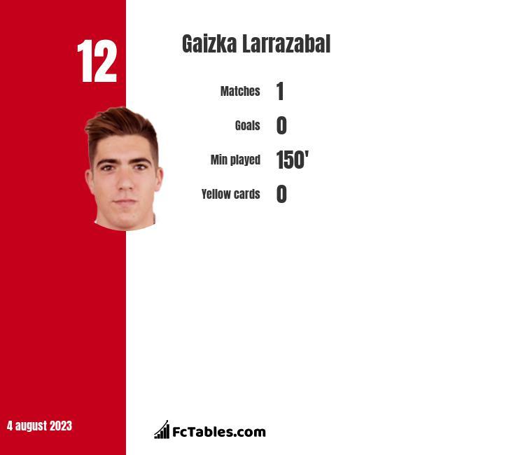 Gaizka Larrazabal infographic