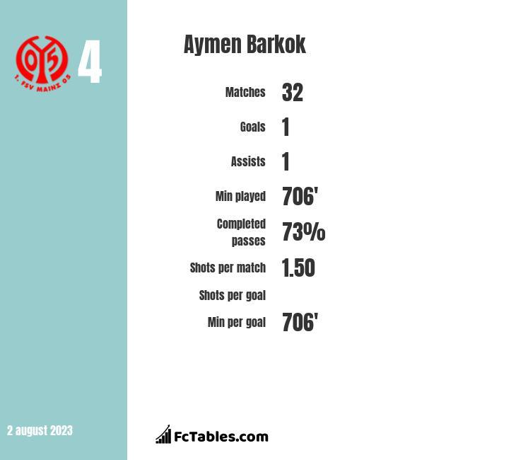 Aymen Barkok infographic