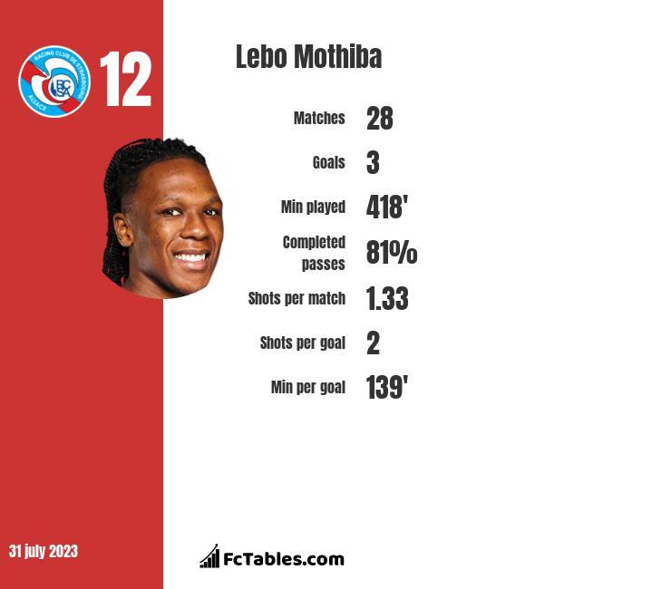 Lebo Mothiba infographic