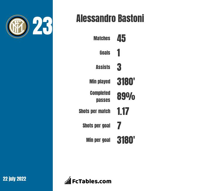 Alessandro Bastoni infographic