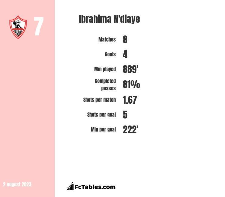 Ibrahima N'diaye infographic