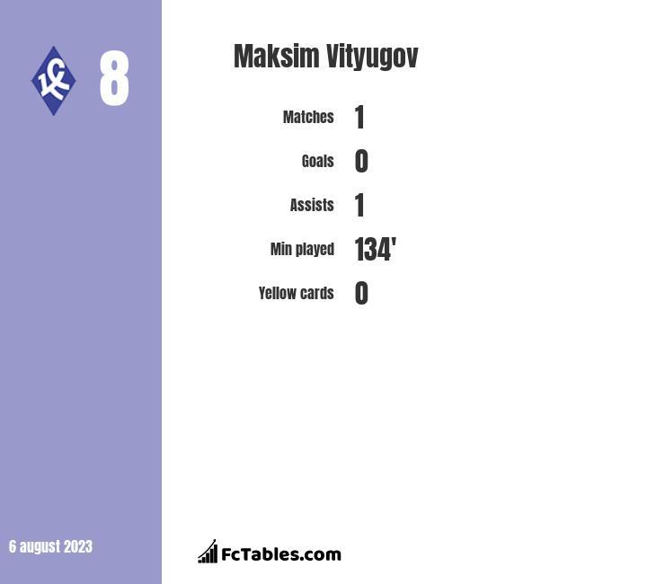 Maksim Vityugov infographic