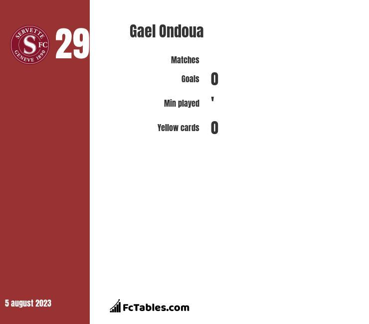 Gael Ondoua infographic