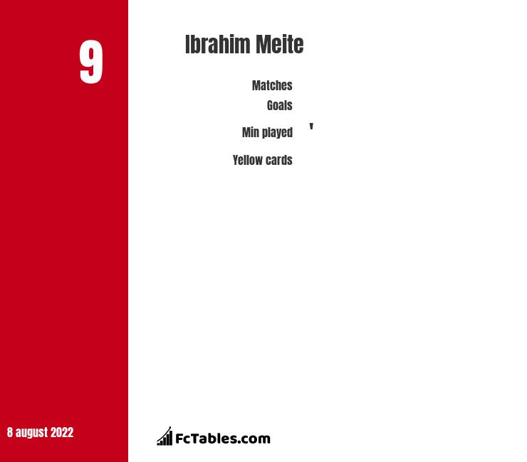 Ibrahim Meite infographic statistics for Crawley Town
