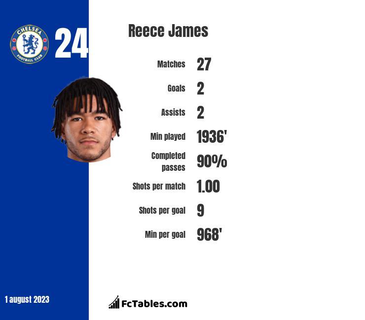Reece James stats