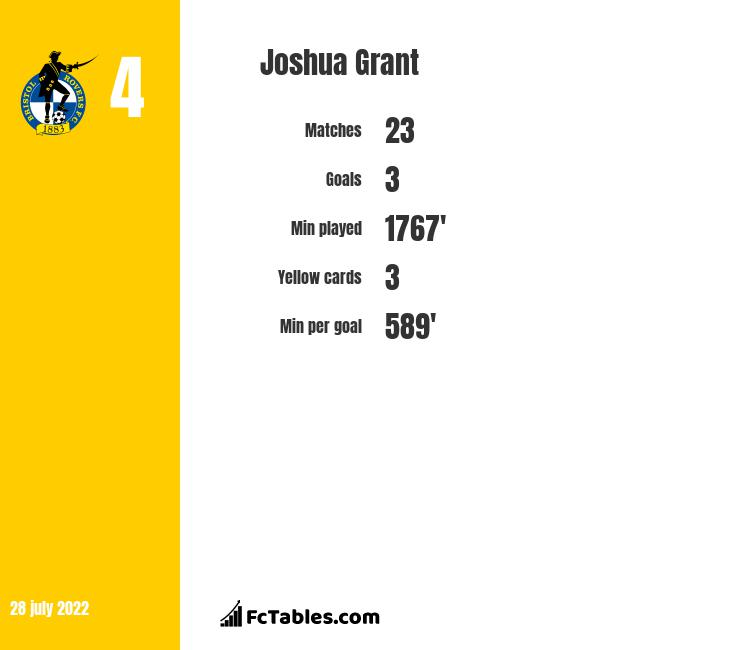 Joshua Grant infographic statistics for Plymouth