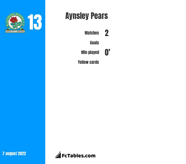 Aynsley Pears infographic