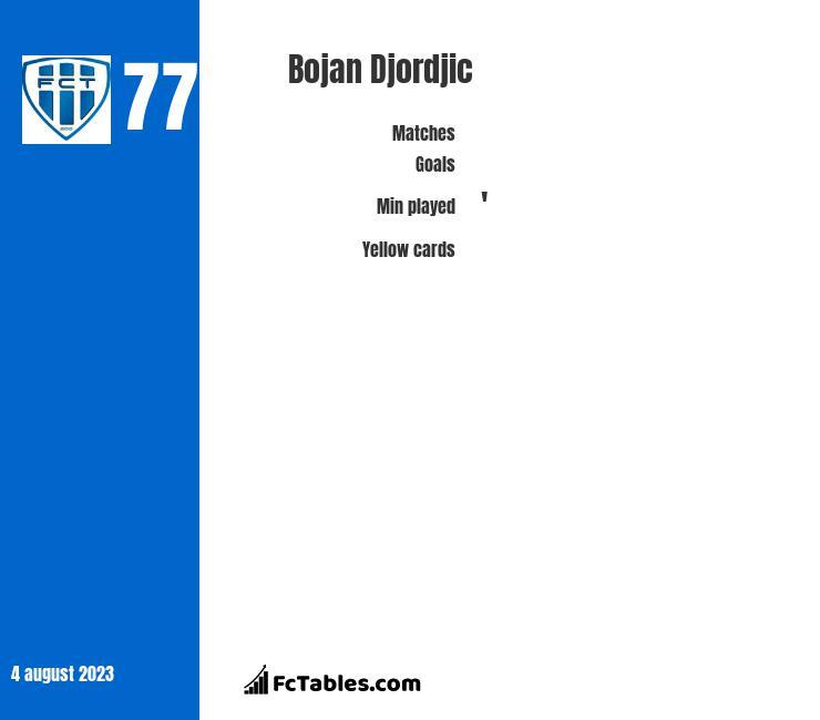 Bojan Djordjic infographic