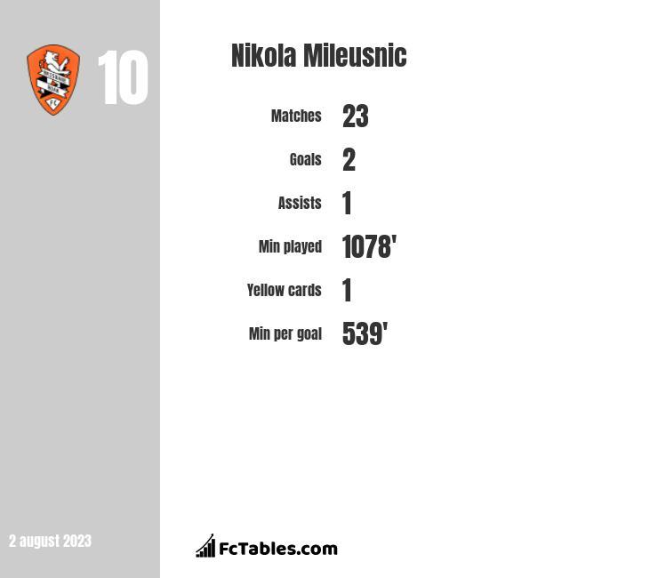 Nikola Mileusnic infographic