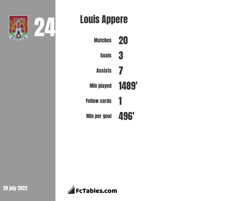Louis Appere infographic