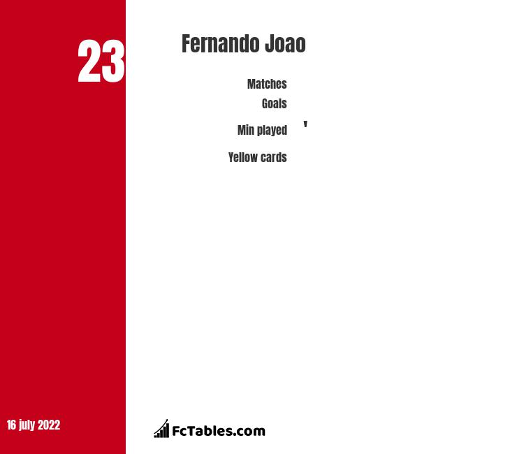 Fernando Joao infographic
