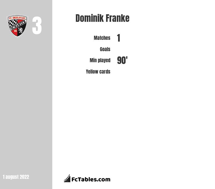 Dominik Franke infographic statistics for Wehen