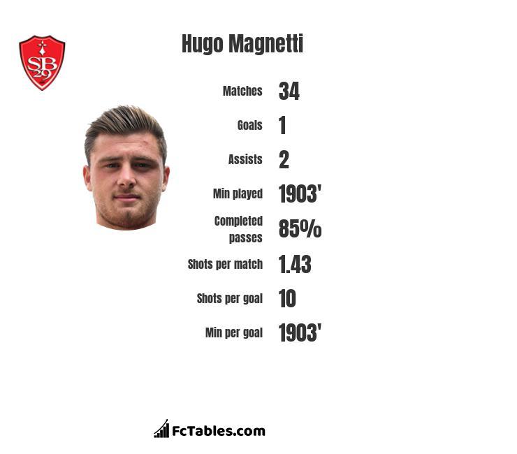 Hugo Magnetti infographic
