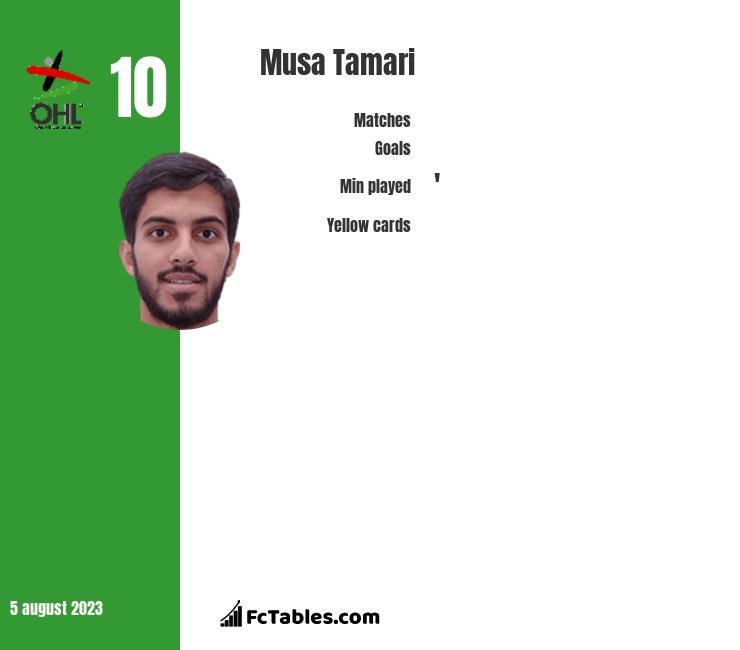 Musa Tamari infographic