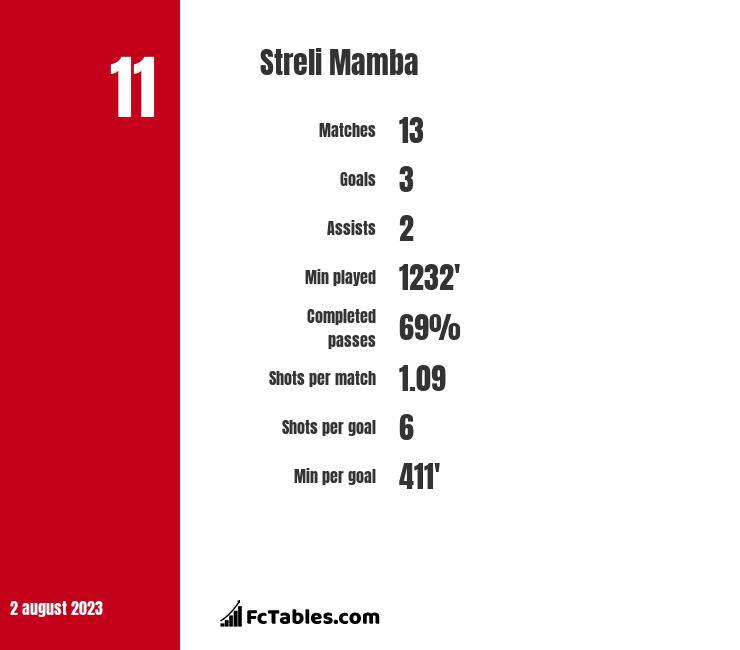 Streli Mamba infographic