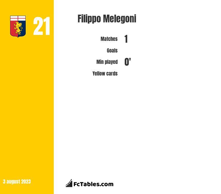 Filippo Melegoni infographic