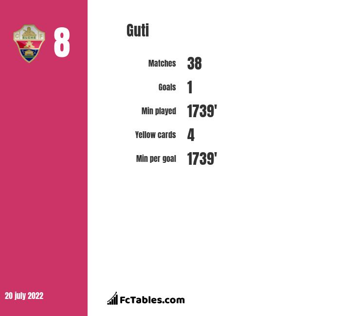 Guti infographic