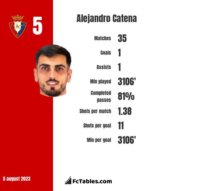 Alejandro Catena infographic