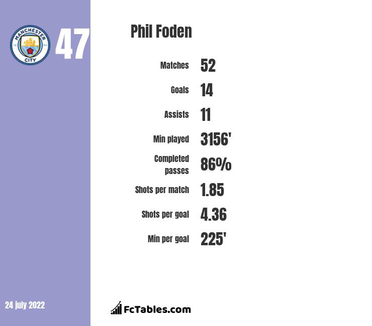 Phil Foden stats