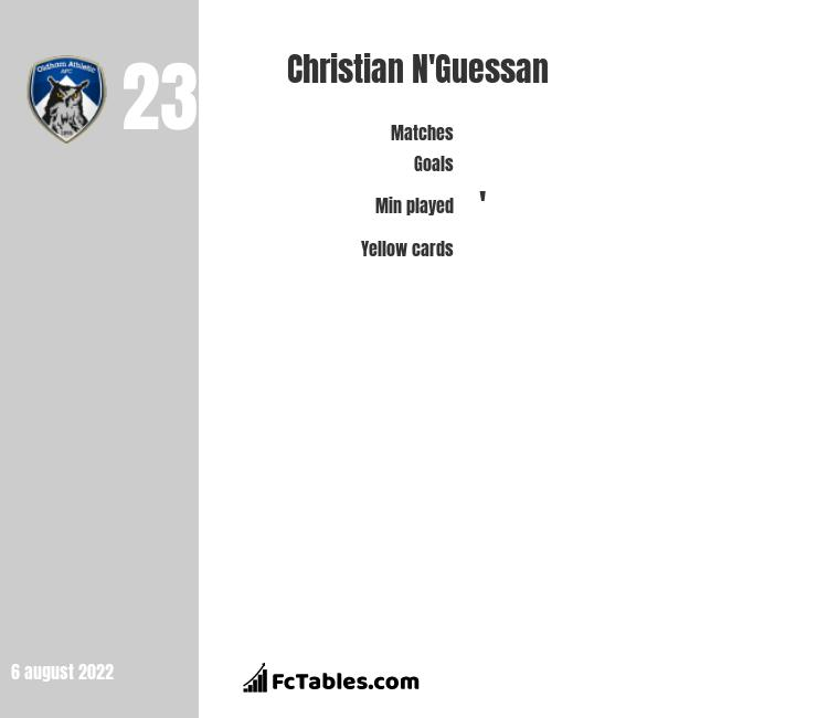 Christian N'Guessan infographic