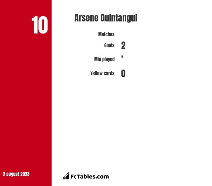 Arsene Guintangui infographic