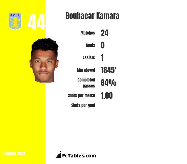 Boubacar Kamara infographic