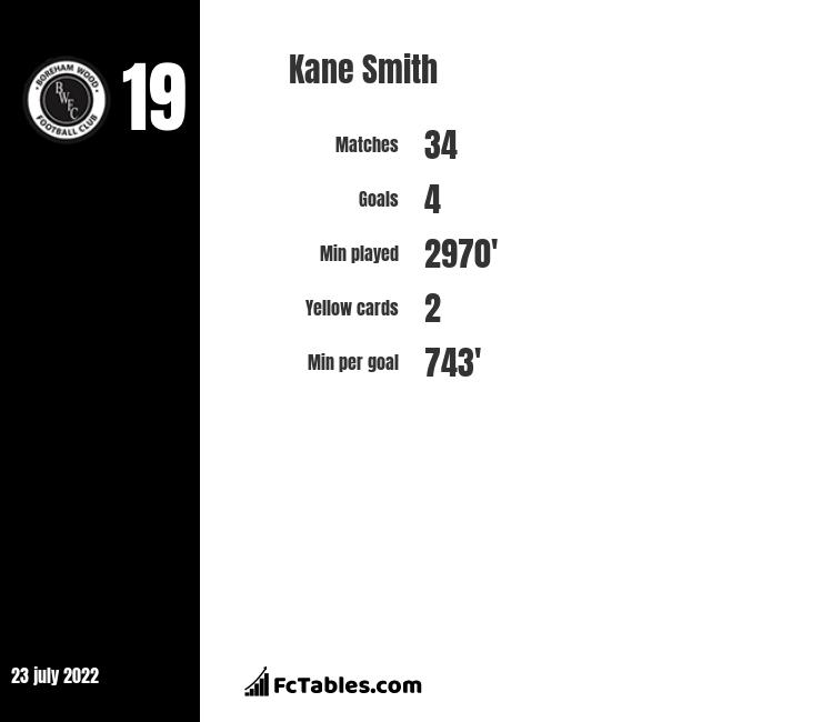 Kane Smith infographic