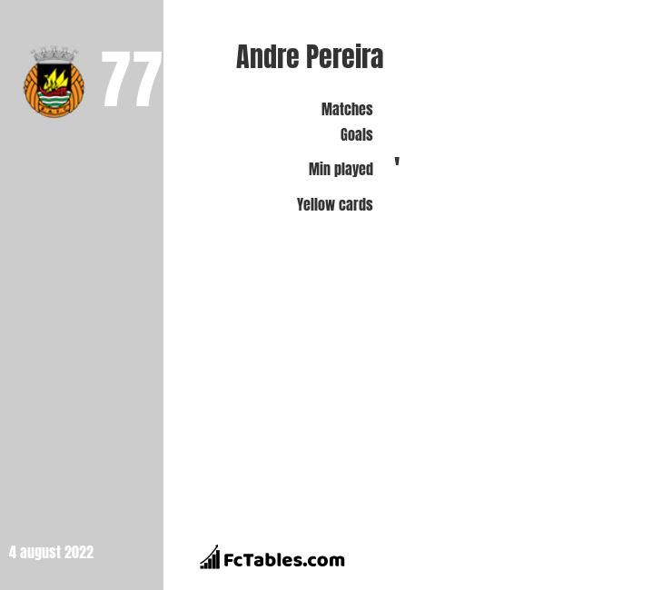 Andre Pereira infographic