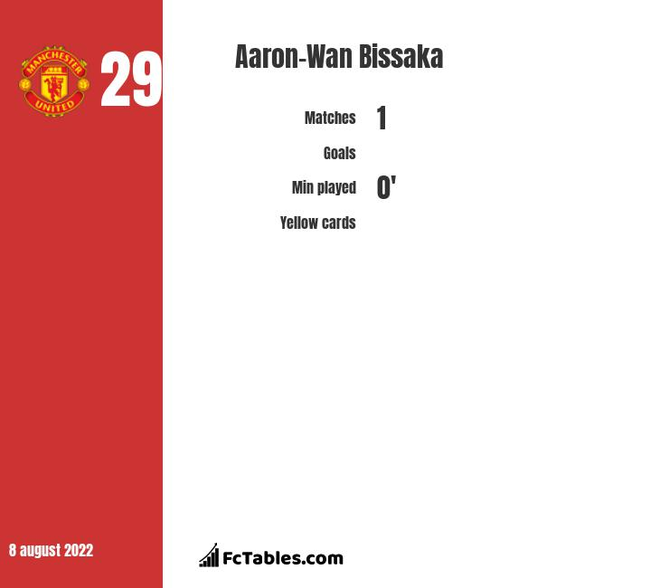 Aaron-Wan Bissaka infographic statistics for Manchester United