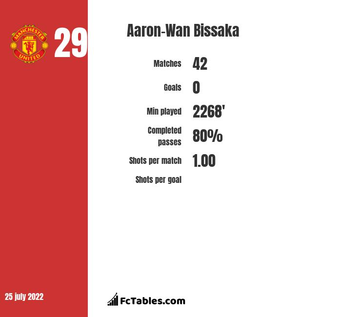 Aaron-Wan Bissaka infographic statistics for Crystal Palace
