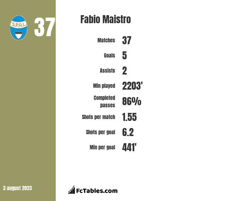 Fabio Maistro stats