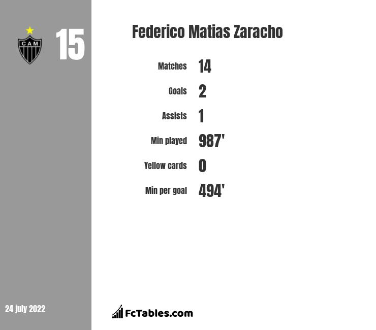 Federico Matias Zaracho infographic statistics for Racing Club