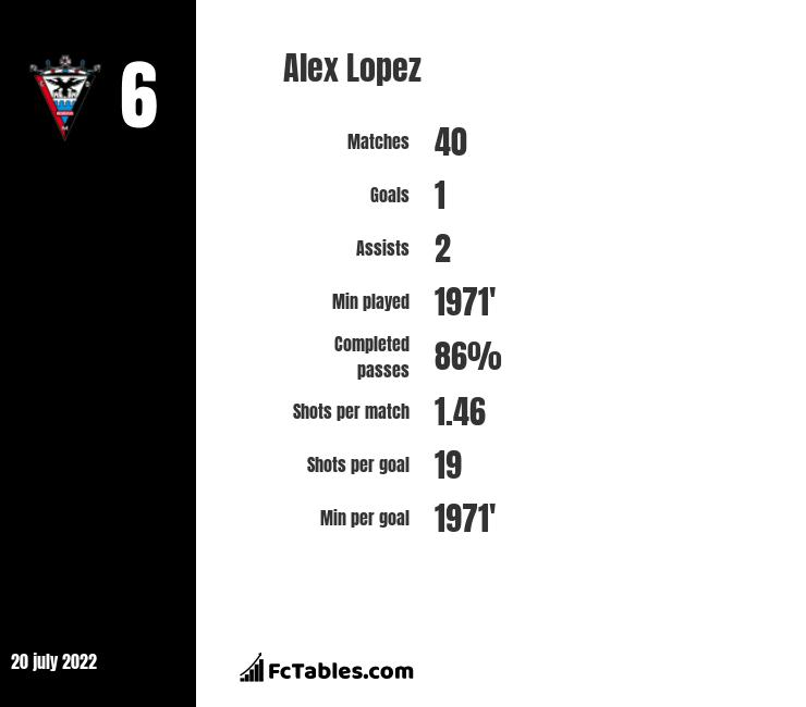 Alex Lopez infographic