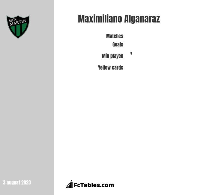 Maximiliano Alganaraz stats