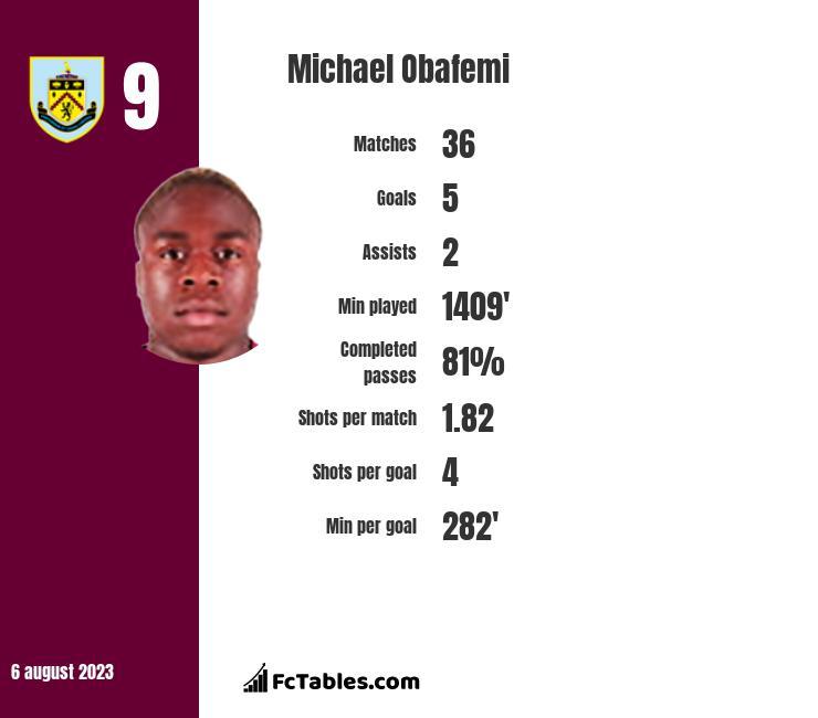 Michael Obafemi infographic