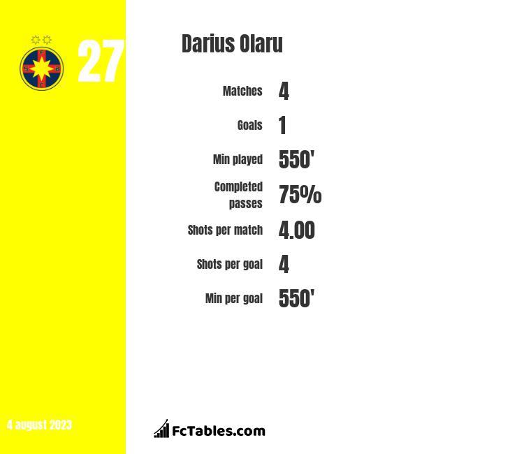 Darius Olaru infographic