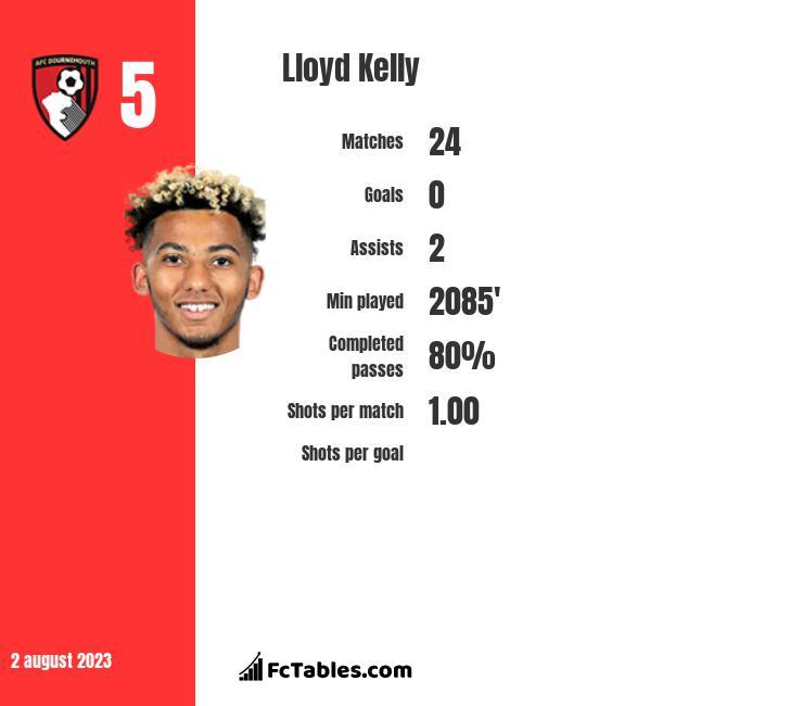 Lloyd Kelly infographic