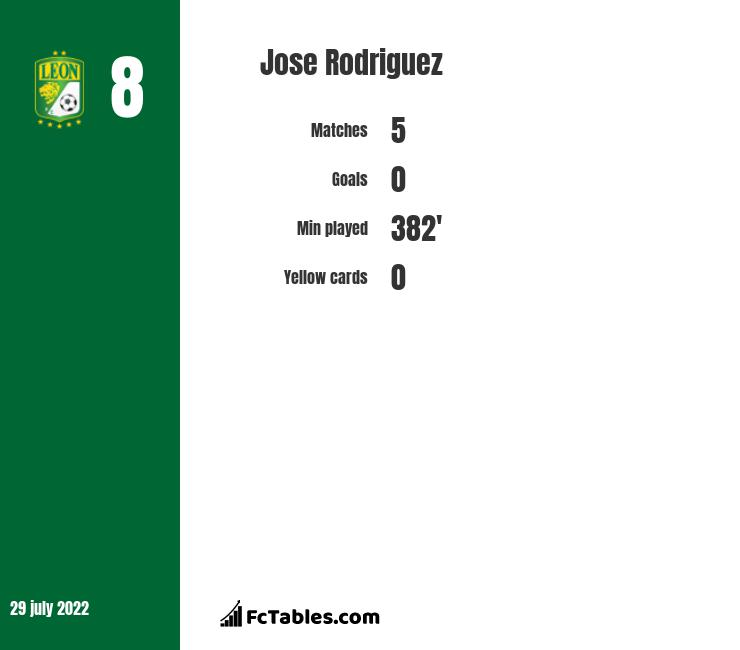 Jose Rodriguez infographic statistics for Leon