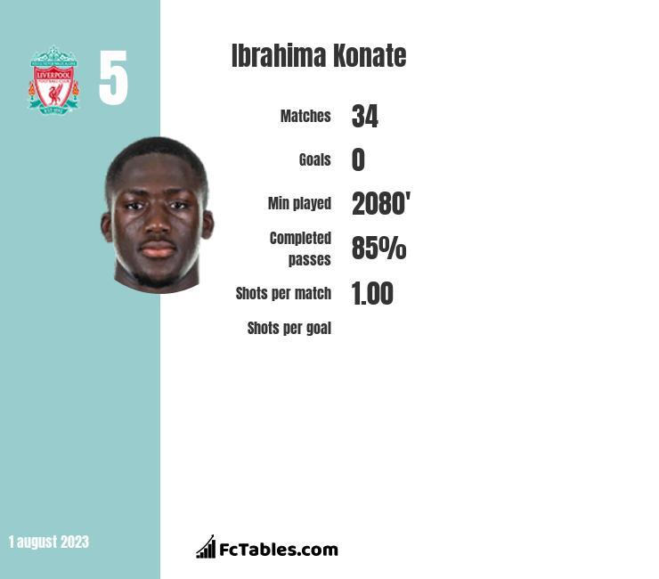 Ibrahima Konate infographic